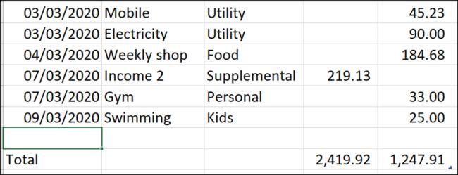 Ligne pour les nouvelles données de dépenses et de revenus