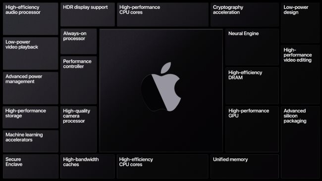 Une diapositive montrant les différentes fonctionnalités d'Apple Silicon.