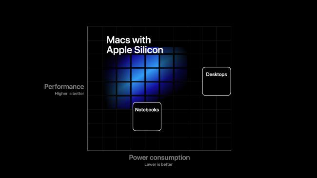 Un graphique montrant les performances des Mac avec silicium Apple par rapport à leur consommation d'énergie.