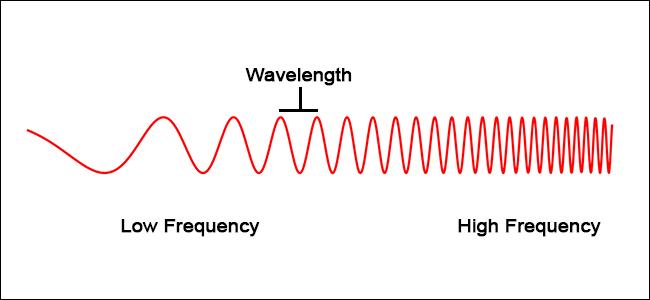 Exemple visuel d'une onde modulante.  À mesure que la fréquence augmente, la longueur d'onde (la distance entre chaque onde) diminue.