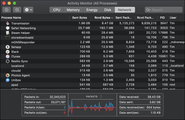 Volet Moniteur d'activité sur un Mac montrant tous les processus entrants et sortants.