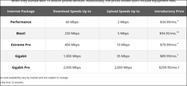 Plans Internet Xfinity