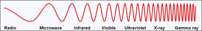 image du spectre de rayonnement