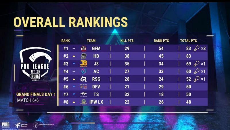Classement général PMPL Saison 3 MY SG Finals jour 1