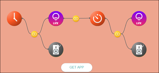 Appareils reliés entre eux dans l'application stringify