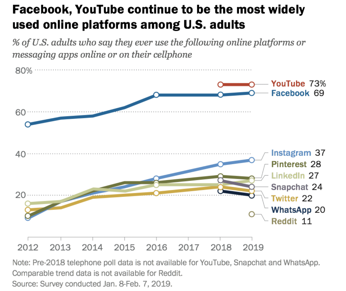 Pew Research Center 24% des Américains ont utilisé Snapchat