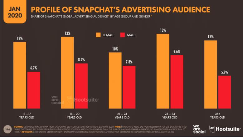 Digital 2020 82% des utilisateurs de Snapchat ont 34 ans ou moins