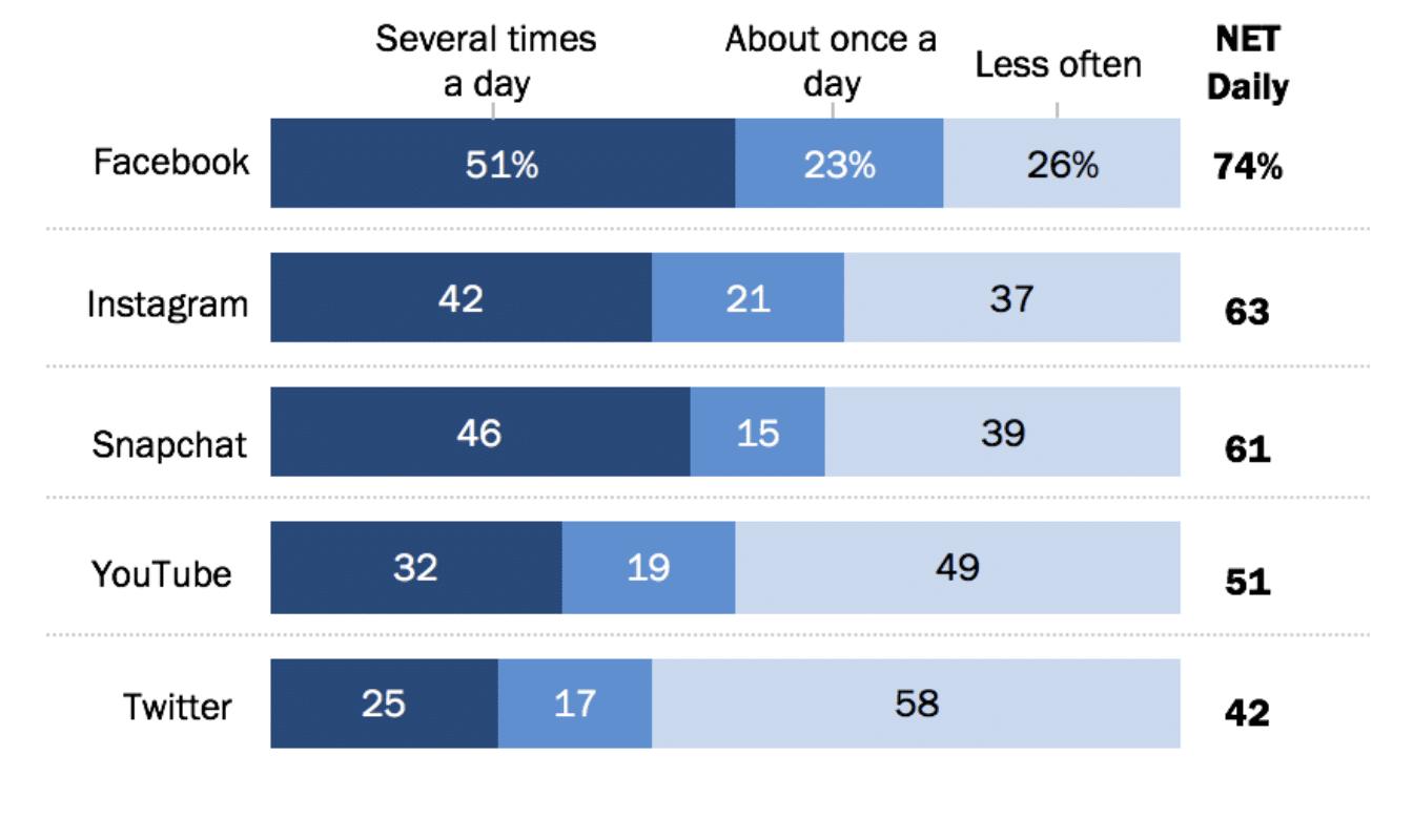 Pew Research Center 46% des Snapchatters américains utilisent la plateforme plusieurs fois par jour
