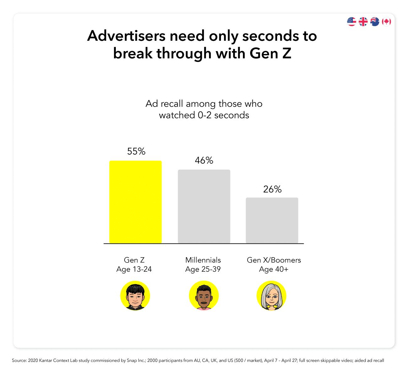 55% de la générationZ se souvient de la publicité après avoir regardé 0 à 2secondes d'une publicité