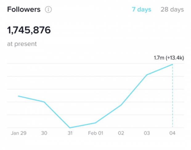 Abonnés tiktok analytics au cours des 7 derniers jours