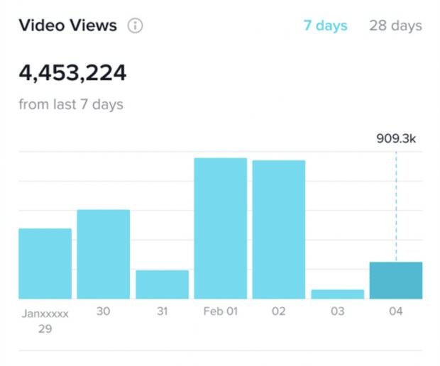 vues vidéo tiktok analytics