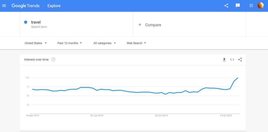 tendances Google