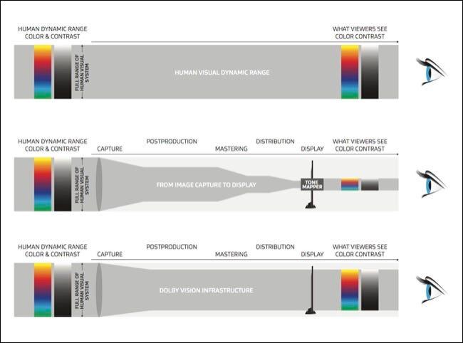 Dolby Vision expliqué