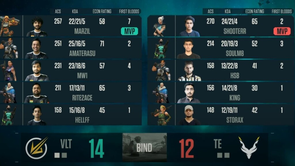 VCC Grande Finale Jour 2|  Velocity Gaming vs Team Exploit (Image via NODWIN)