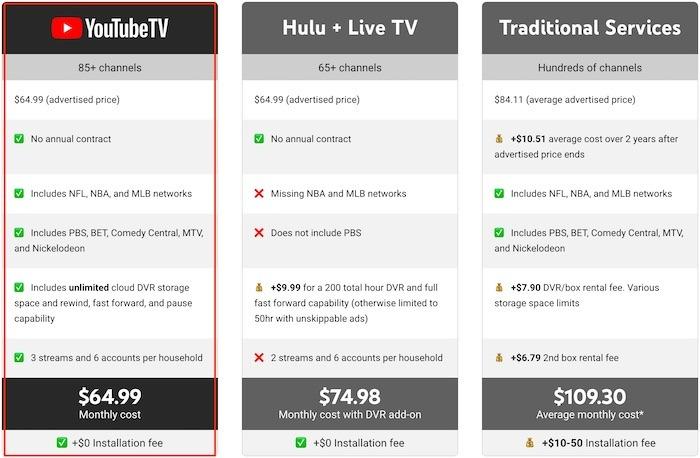 Youtube Tv Premium TV Prix