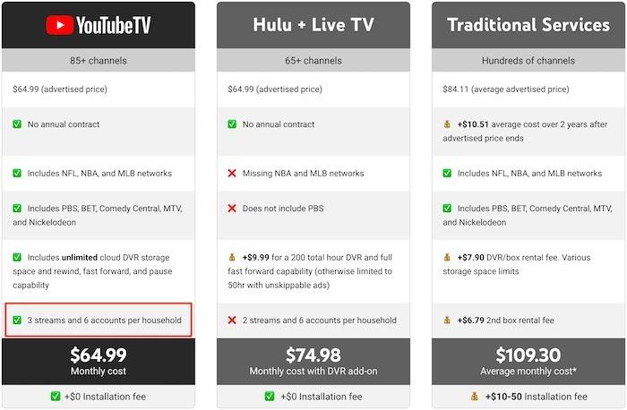Youtube Tv Premium Tv Famille