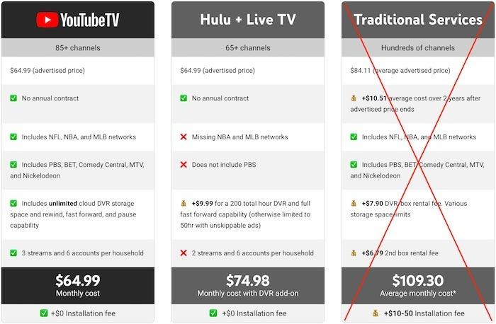 YouTube Tv Premium TV Audience
